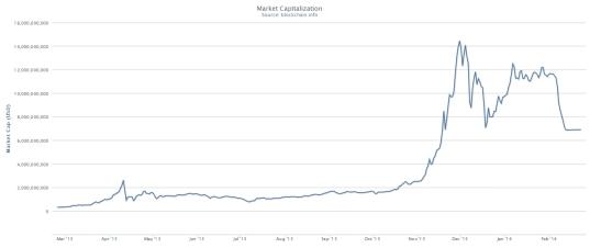 Số lượng lưu hành và giá tăng đã làm tăng vọt tổng giá trị thị trường của Bitcoin (tính bằng số bitcoin lưu hành nhân với giá thị trường tại thời điểm đó, đơn vị: tỉ đô-la Mỹ). Nguồn: Blockchain.info, các số đo lấy vào ngày 1 và 15 mỗi tháng.