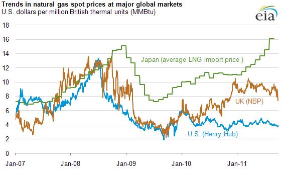 Xu hướng giá khí đốt tại các thị trường lớn (Nhật - Japan, UK - Vương quốc Anh,  và US - Mỹ).  Nguồn: U.S. Energy Information Administration, dựa trên theo Bloomberg, L.P.